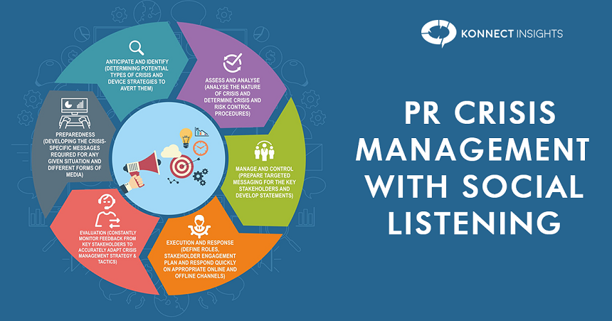 PR Crisis Management – how timely detection can help your brand manage it efficiently