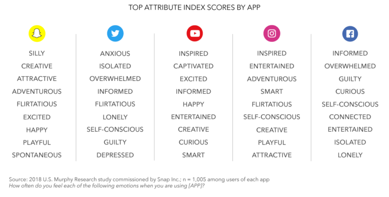 A breakdown of how users felt after using different applications. - Konnect Insights