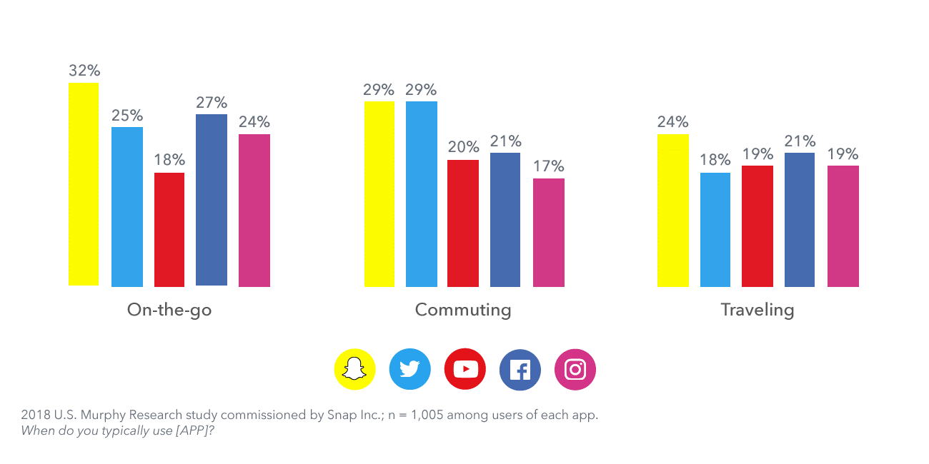 The third analysis was on what social media platform users were present while they were doing different activities 1 -Konnect Insights