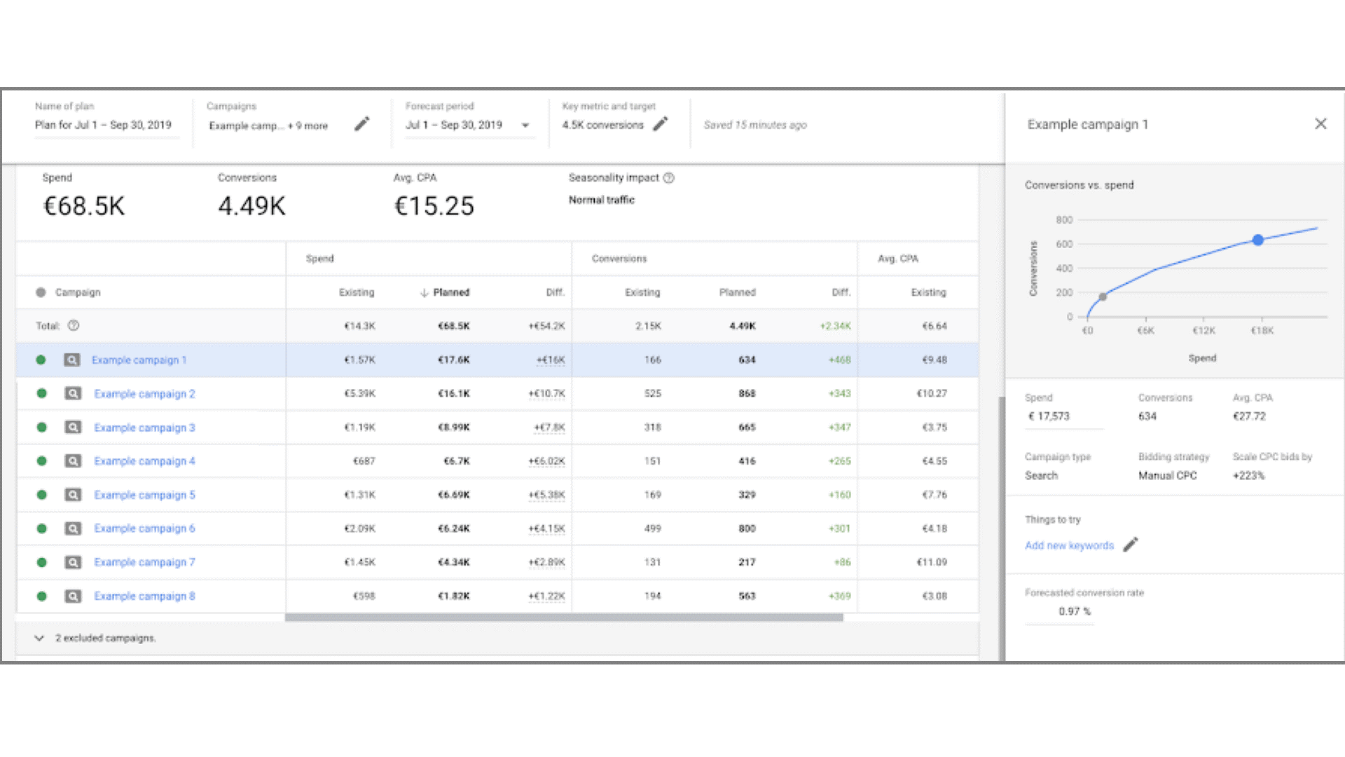 Googles Performance Planner - Konnect Insights