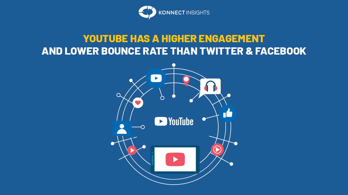 YouTube has a higher engagement and lower bounce rate than Twitter and Facebook